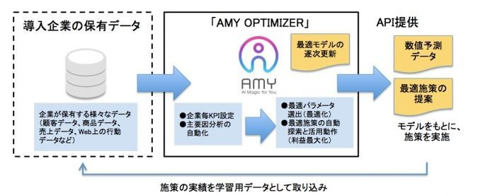 AMY OPTIMIZERの概要図