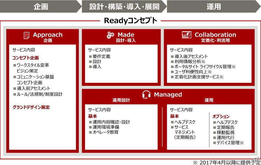デジタルグローバルコミュニケーションサービス体系図(富士通提供)