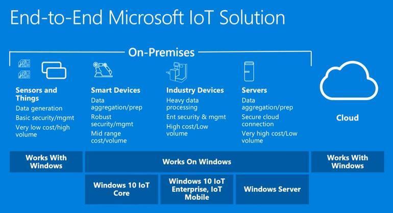 Windows 10 IoT Coreにどんな機能が追加される - windows10 ...