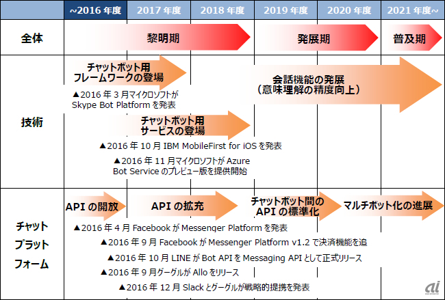 チャットボット関連ロードマップ(NRI提供)