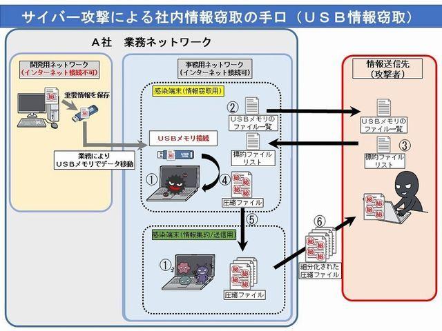 pdf ダウンロード pc html