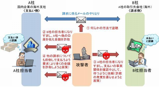 ビジネスメール詐欺の手口 - npa.go.jp