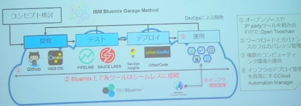 IBM Bluemix Garage Methodのイメージ