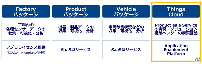 IoT Platformのラインアップ(NTT Com提供)