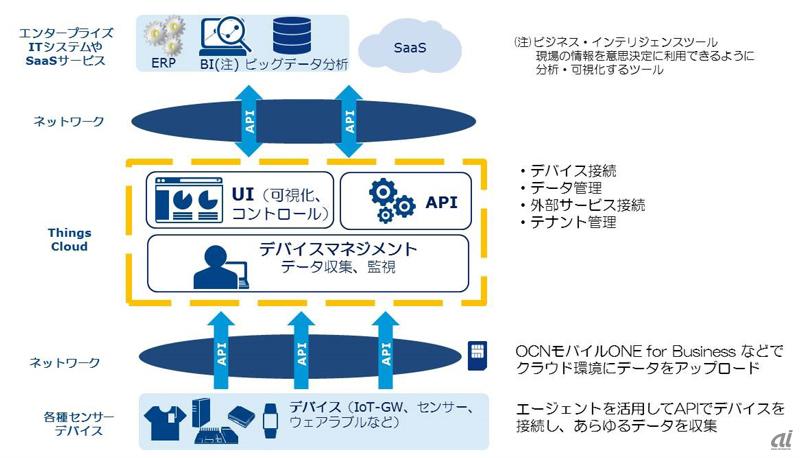Things Cloud活用イメージ(NTT Com提供)
