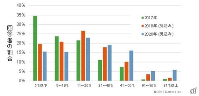 パブリッククラウドに保存するデータの割合