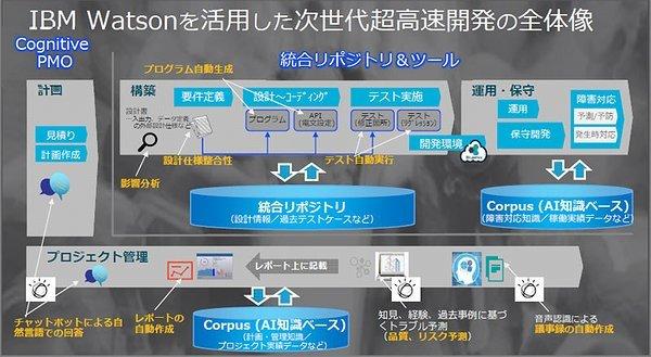 https://japan.zdnet.com/storage/2017/04/24/2e7b080457cb934bea8d56f77fcaddd5/watsonsystemdev01.jpg