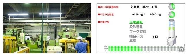 椿本チエインの製作ラインと可視化画面のイメージ