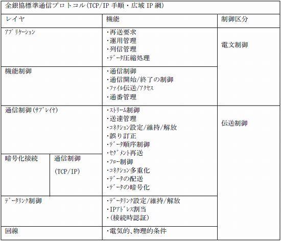 https://japan.zdnet.com/storage/2017/05/16/f5a44831e0a45c22d575775d5f4f38cc/zenginprotcol.jpg