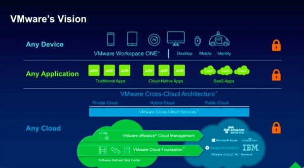 VMwareの戦略は、Any Cloud、Any Application、Any Deviceだ。