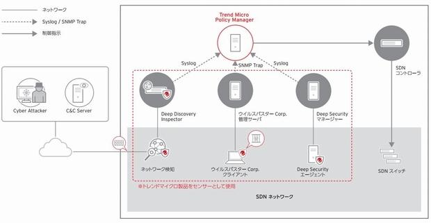 SDNを利用したセキュリティ製品連携による対策イメージ''
