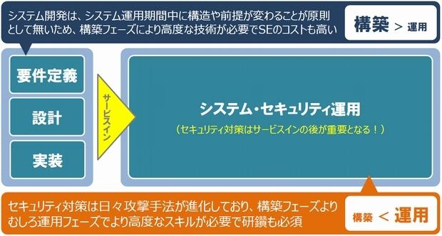 構築SE>運用SEの構図とセキュリティ人材''