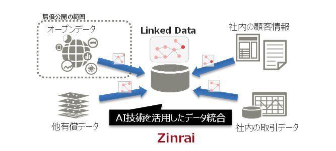 新サービスのイメージ(富士通研究所提供)