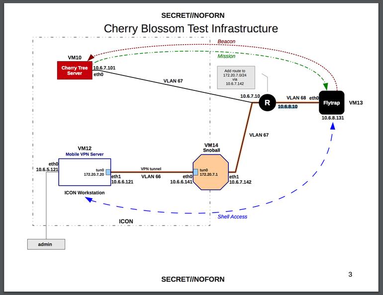 CherryBlossom CIA WikiLeaks
