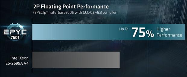 浮動小数点演算でもEPYCはXeon