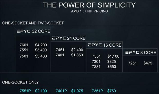EPYCの価格。1/2ソケットの7000シリーズはXeonに匹敵する価格だが、1ソケットの7000シリーズは低コスト''