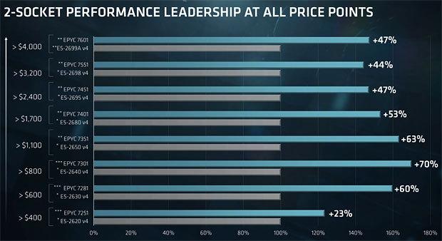 EPYC(ブルーの棒グラフ)は、性能と価格を見ればXeon(グレーの棒グラフ)よりも圧倒的にコストパフォーマンスがいい''