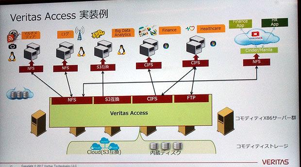 クラウドストレージを含めたスケールアウトNSAを構築するというVeritas