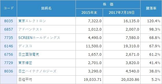 日本の主要半導体製造装置株と日経平均の株価騰落率比較:2015年末~2017年7月19日