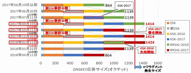 ルートゾーンKSKの更新におけるDNSKEY応答サイズの変化(出典:日本レジストリサービス)''