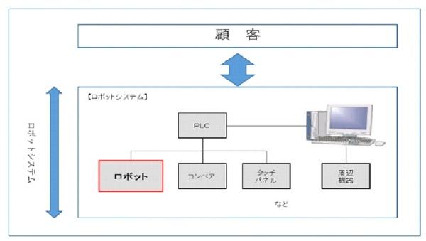 経済産業省登録システムインテグレータの一覧