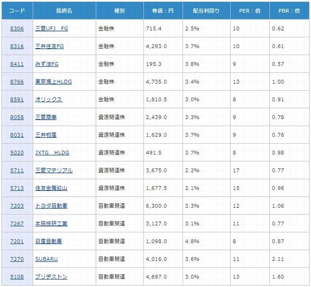 三大割安株の株価バリュエーション:2017年8月1日時点''