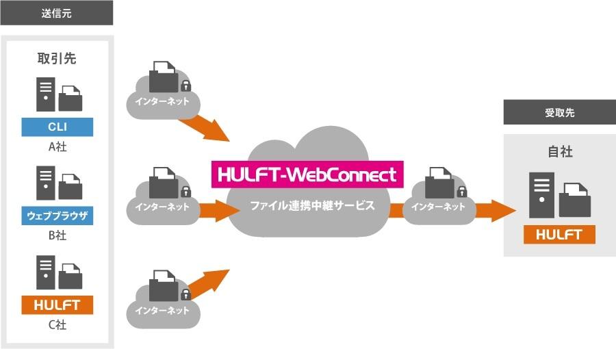 HULFT-WebConnect利用イメージ(セゾン情報システムズ提供)
