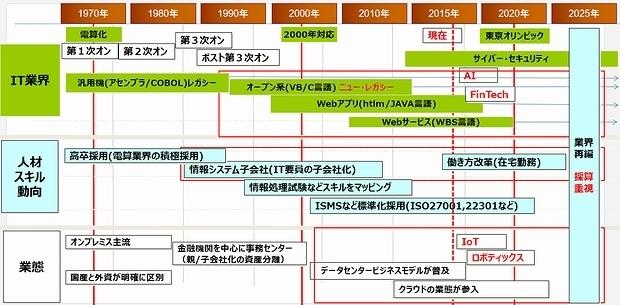 https://japan.zdnet.com/storage/2017/08/15/780aebb7242c4ac5ccebbece1629660b/ITdept_matter01.jpg