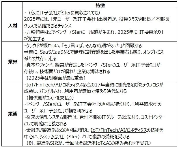 https://japan.zdnet.com/storage/2017/08/15/bee23a25431f851aed32936ddd7d5540/ITdept_matter_hyou1.jpg
