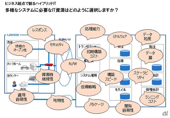 ビジネス起点で観るハイブリッドIT--多様なシステムに必要なIT資源の選択(出典:溝端氏)