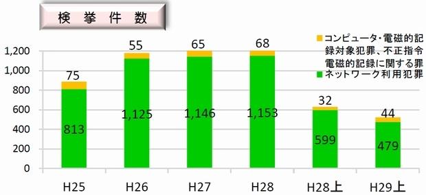 サイバー犯罪検挙数の推移(出典:警視庁)''