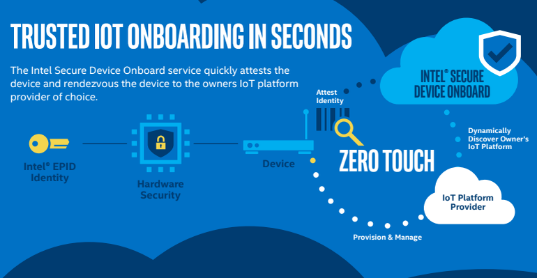Intel Secure Device Onboard