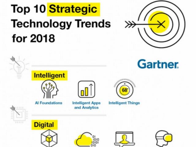 2018年に重要となる戦略的テクノロジTOP10--ガートナー