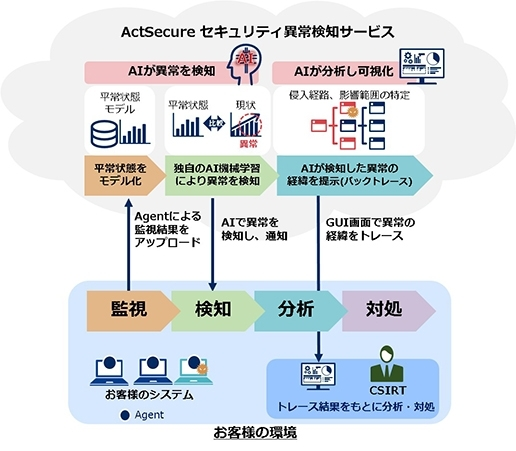 ActSecure