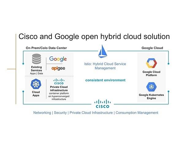 シスコとグーグルがハイブリッドクラウドで連携する理由
