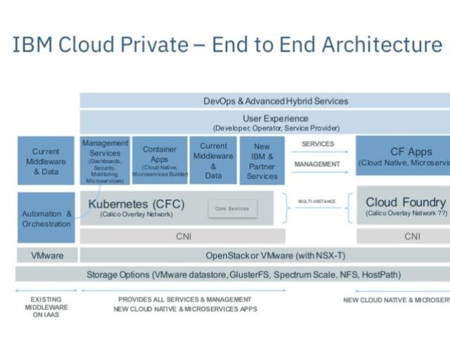 ハイブリッドクラウド環境の実現を支援する「IBM Cloud Private 2.1」