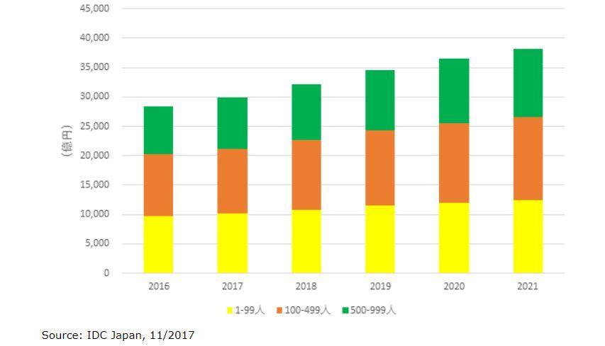 国内SMBを対象にした第3のプラットフォームへの支出額予測