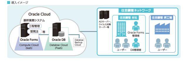 基幹業務システムの構成イメージ