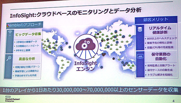 「InfoSight」の概要''