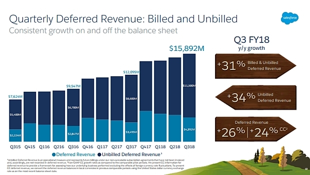 Salesforce Q3