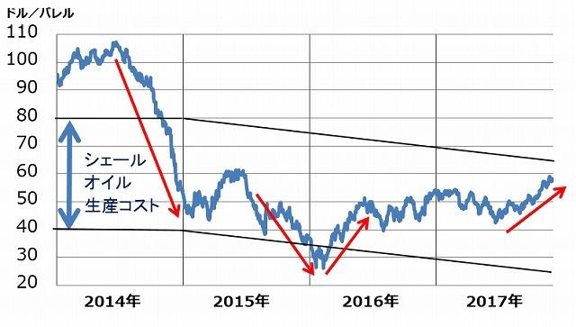 シェールオイル生産コストは楽天証券経済研究所の推定