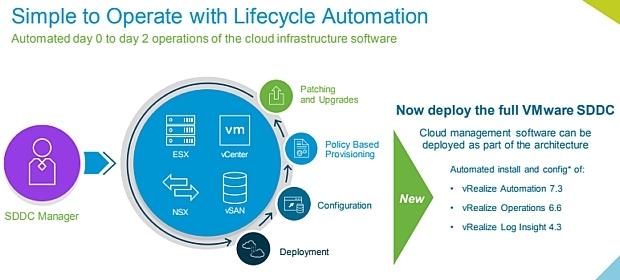 VMware Cloud Foundation 2.3