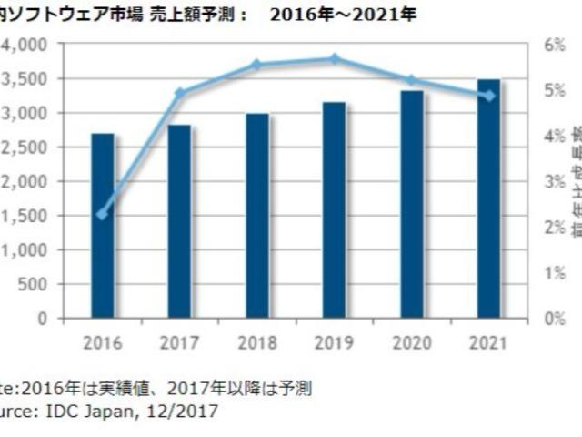 国内ソフトウェア市場は4.9%増--IDC