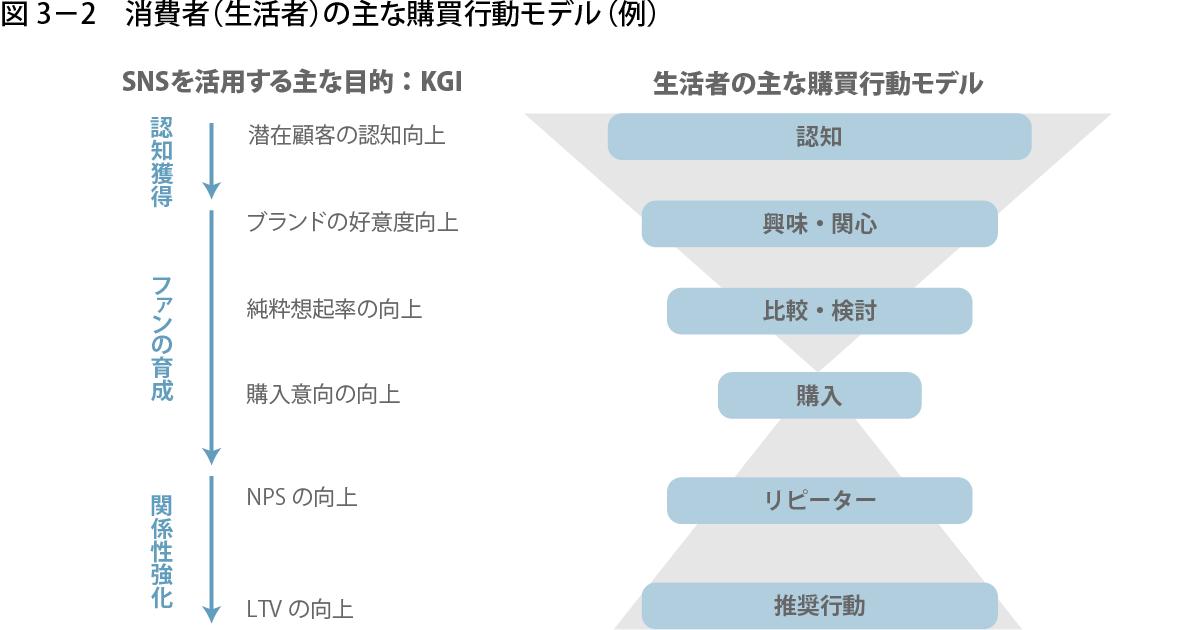 図3-2:消費者(生活者)の主な購買行動モデル(例)
