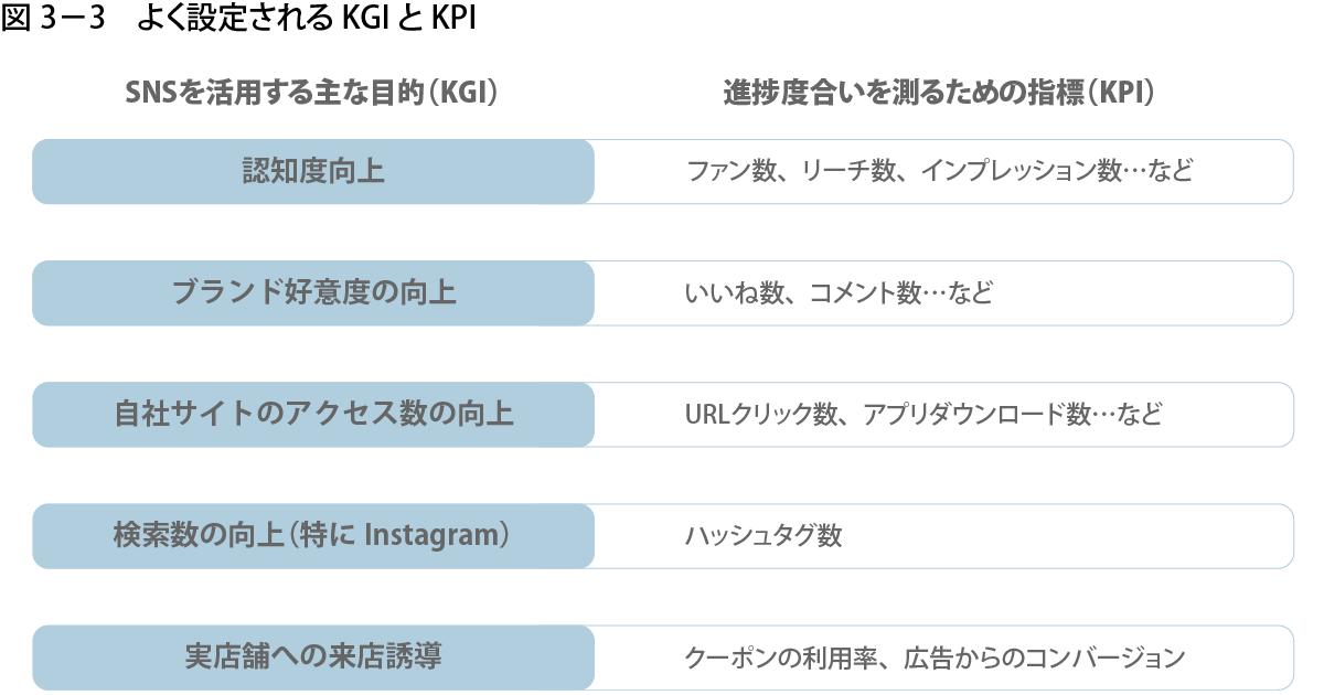 図3-3:よく設定されるKGIとKPI