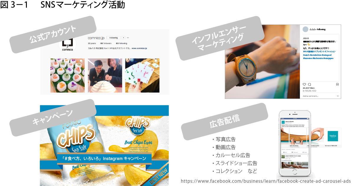 図3-1:SNSマーケティング活動