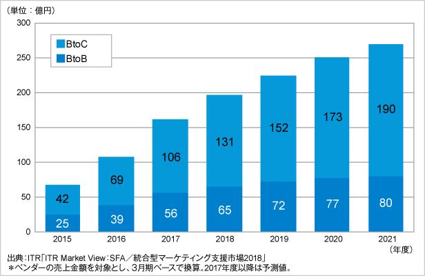 統合型マーケティング支援市場の規模推移および予測:BtoB、BtoC別