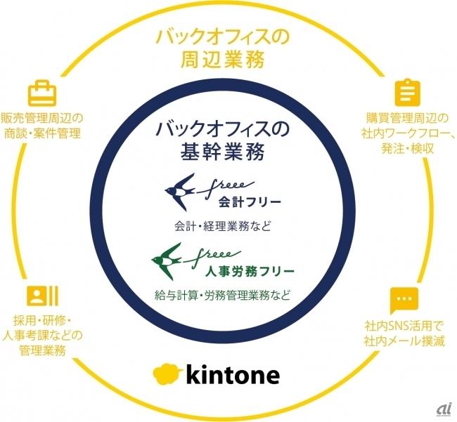 製品連携のイメージ図