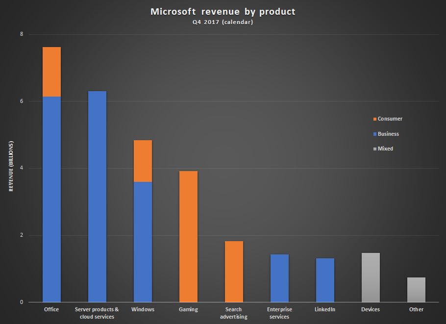 マイクロソフト 売上