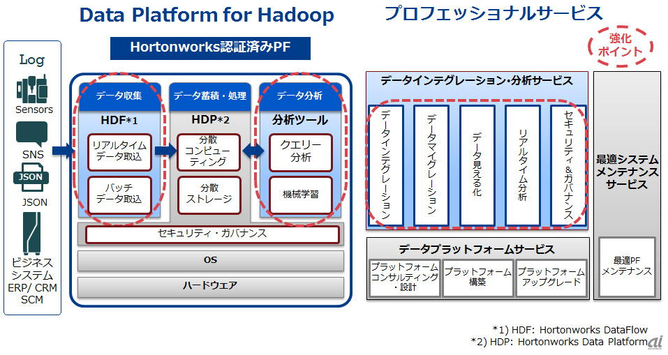 Data Platform for Hadoopの強化ポイント